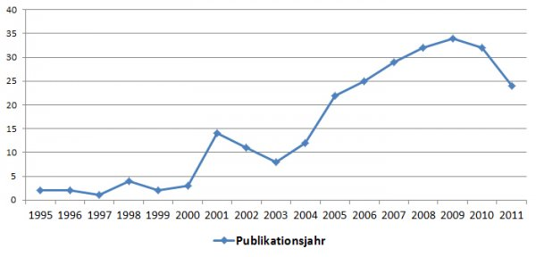 Statistik Publikationen Retourenmanagement